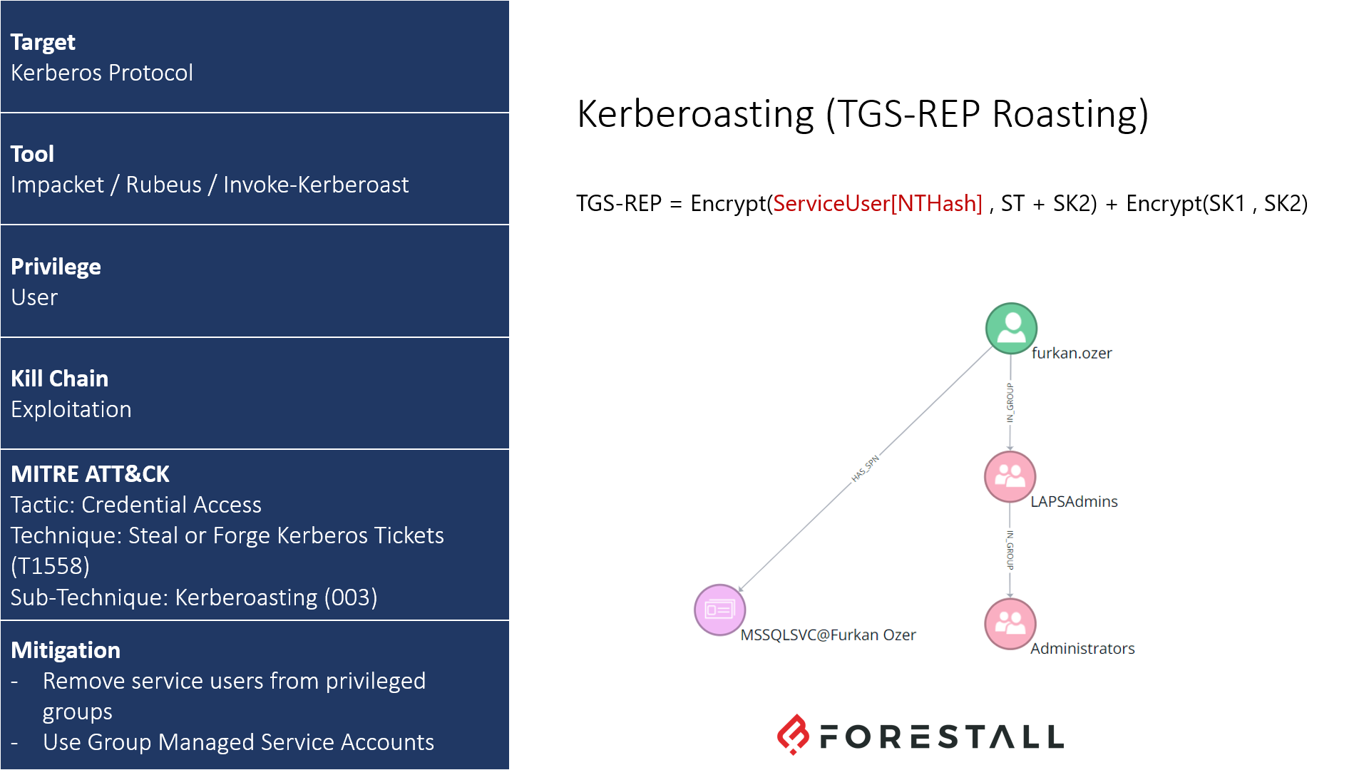 Kerberoasting TTP Card